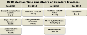 Thumbnail for SBIA Elections: Board of Directors & Board of Trustees